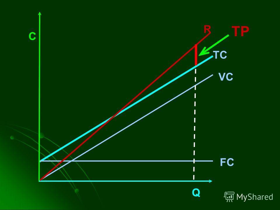 C TC VC FC Q R TP