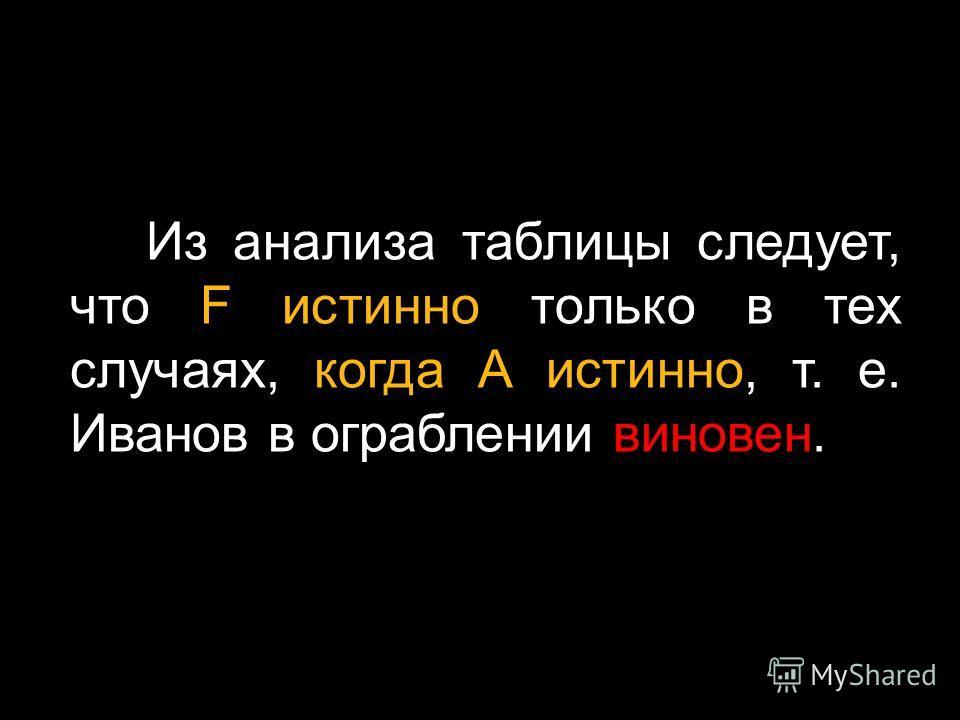 Из анализа таблицы следует, что F истинно только в тех случаях, когда А истинно, т. е. Иванов в ограблении виновен.