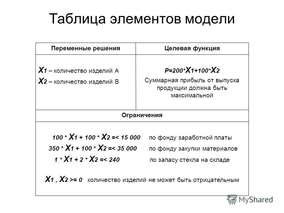 Таблица элементов модели 100 * Х 1 + 100 * Х 2 =< 15 000 по фонду заработной платы 350 * Х 1 + 100 * Х 2 =< 35 000 по фонду закупки материалов 1 * Х 1 + 2 * Х 2 =< 240 по запасу стекла на складе Х 1, Х 2 >= 0 количество изделий не может быть отрицате