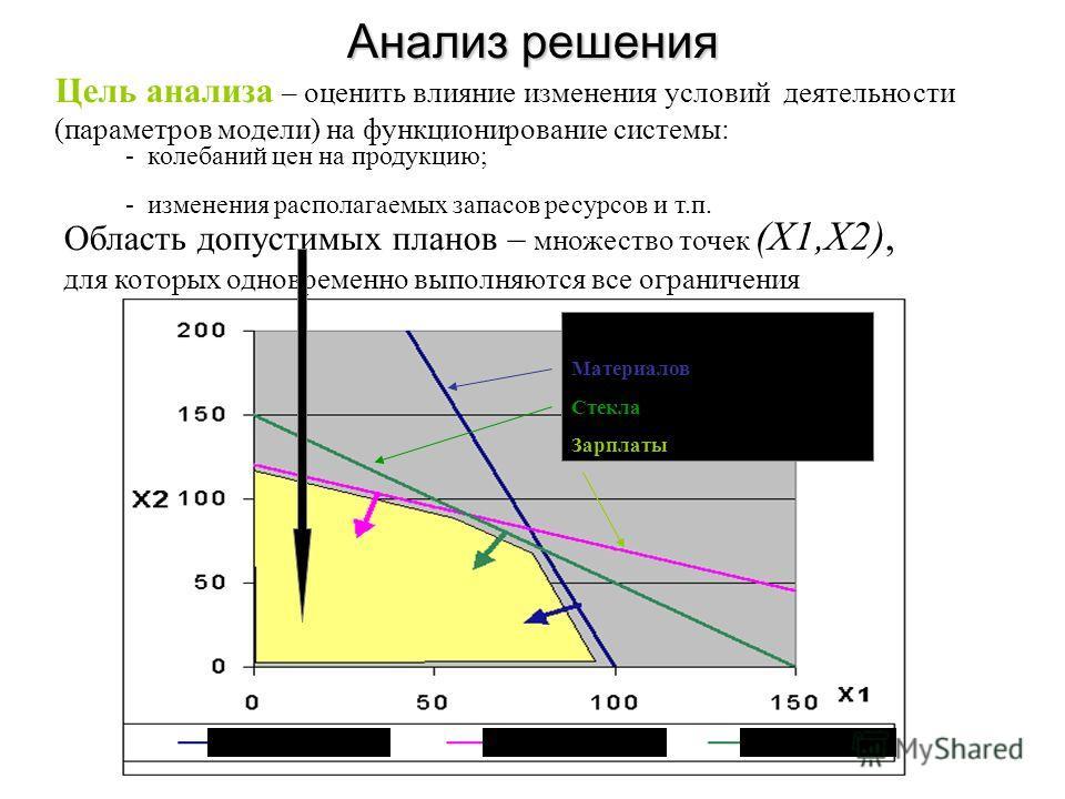 Анализ решения Цель анализа – оценить влияние изменения условий деятельности (параметров модели) на функционирование системы: - колебаний цен на продукцию; - изменения располагаемых запасов ресурсов и т.п. Ограничения по фондам Материалов Стекла Зарп