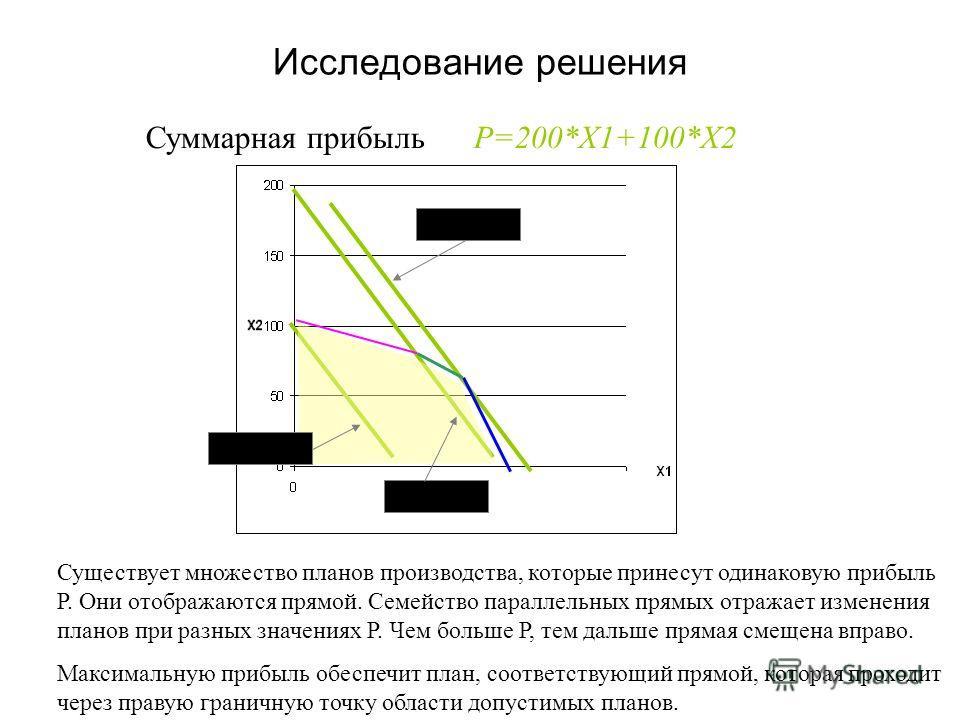 Исследование решения Р=МАКС Р=10 000 Р=20 000 Суммарная прибыль Р=200*Х1+100*Х2 Существует множество планов производства, которые принесут одинаковую прибыль Р. Они отображаются прямой. Семейство параллельных прямых отражает изменения планов при разн