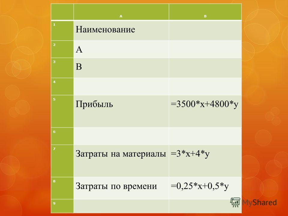 АВ 1 Наименование 2 А 3 В 4 5 Прибыль=3500*x+4800*y 6 7 Затраты на материалы=3*x+4*y 8 Затраты по времени=0,25*x+0,5*y 9