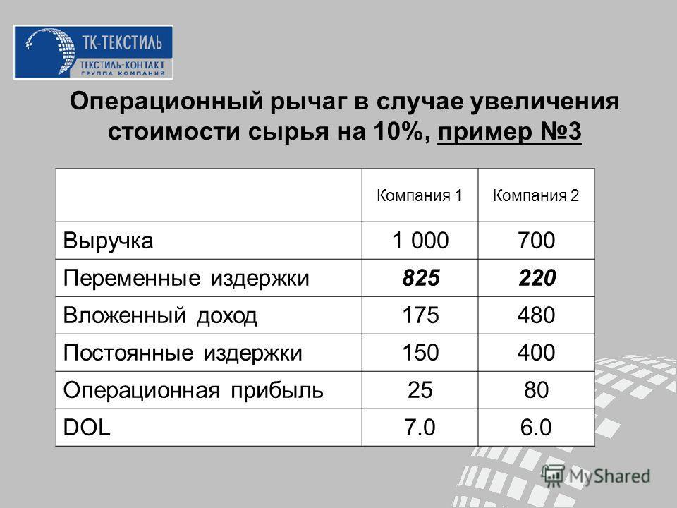 Операционный рычаг в случае увеличения стоимости сырья на 10%, пример 3 Компания 1Компания 2 Выручка1 000700 Переменные издержки825220 Вложенный доход175480 Постоянные издержки150400 Операционная прибыль2580 DOL7.06.0