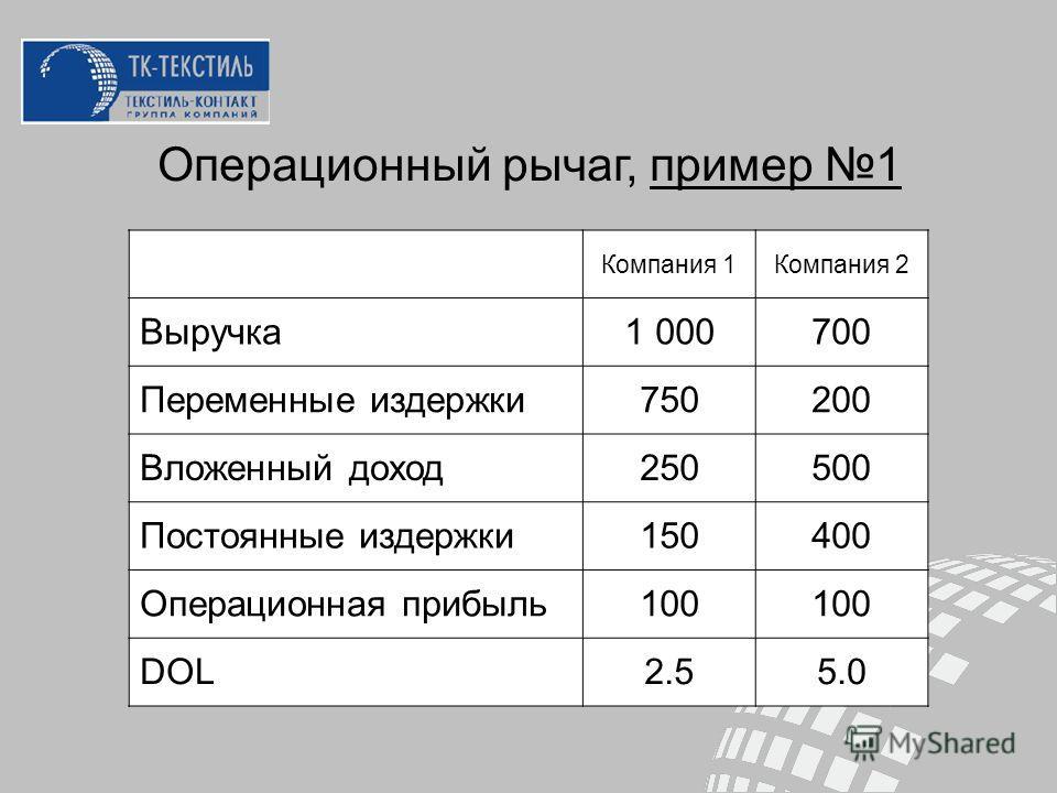 Операционный рычаг, пример 1 Компания 1Компания 2 Выручка1 000700 Переменные издержки750200 Вложенный доход250500 Постоянные издержки150400 Операционная прибыль100 DOL2.55.0