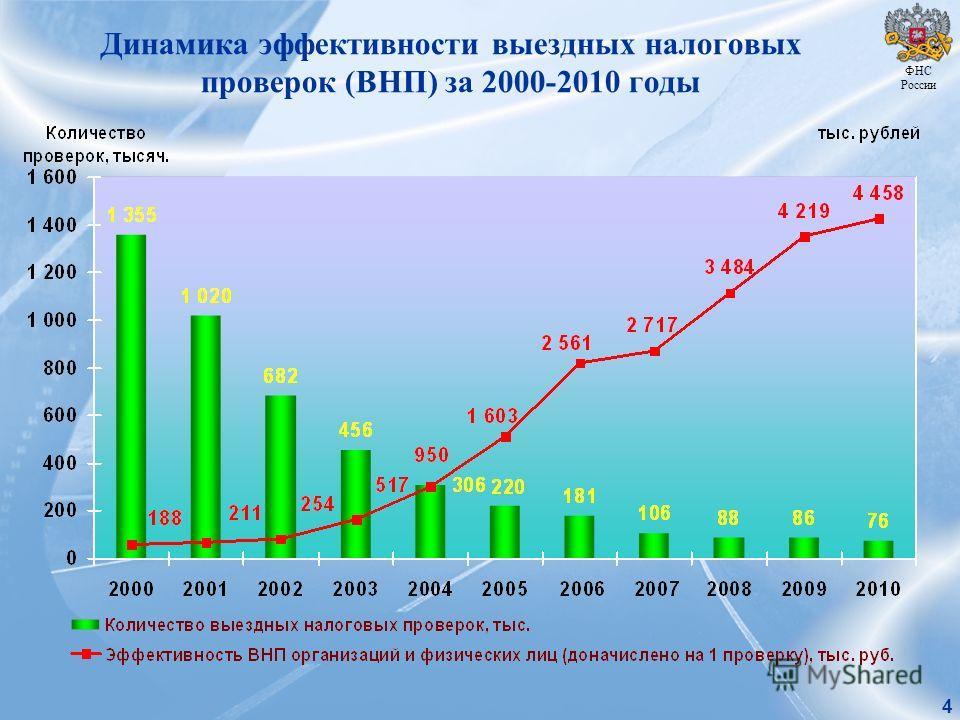 Динамика эффективности выездных налоговых проверок (ВНП) за 2000-2010 годы 4 ФНС России