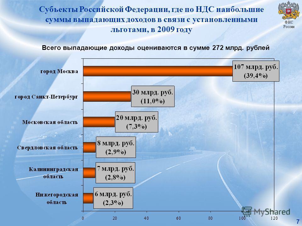 Субъекты Российской Федерации, где по НДС наибольшие суммы выпадающих доходов в связи с установленными льготами, в 2009 году Всего выпадающие доходы оцениваются в сумме 272 млрд. рублей ФНС России 7