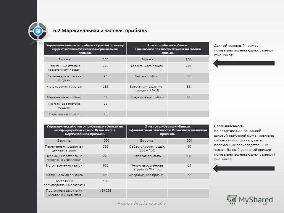 6.2 Маржинальная и валовая прибыль Данный условный пример показывает возникающую разницу (тыс. euro): 18Анализ безубыточности Управленческий отчет о прибылях и убытках по методу «директ-костинг». Исчисляется маржинальная прибыль Отчет о прибылях и уб