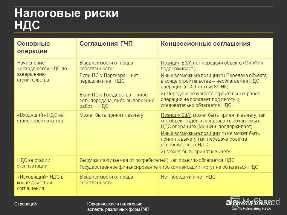 Юридические и налоговые аспекты различных форм ГЧП Страница5 Налоговые риски НДС