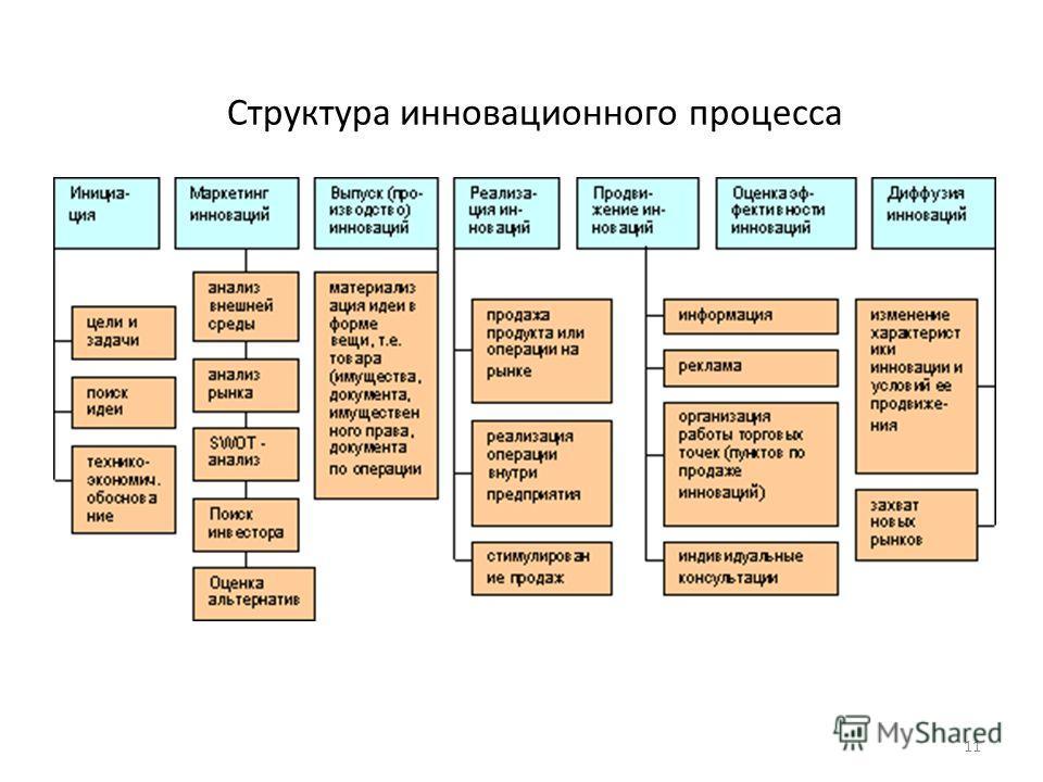 Структура инновационного процесса 11