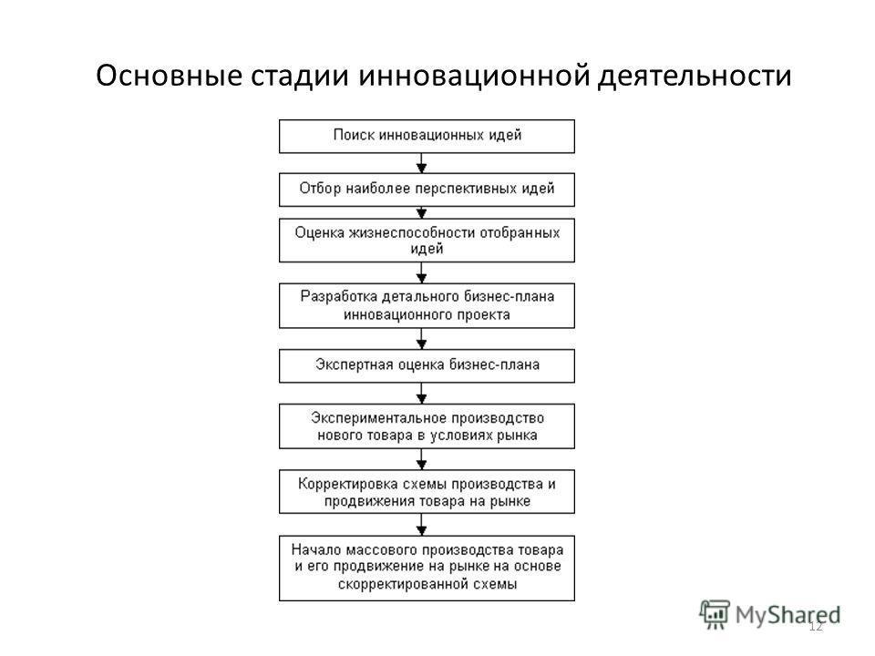 Основные стадии инновационной деятельности 12