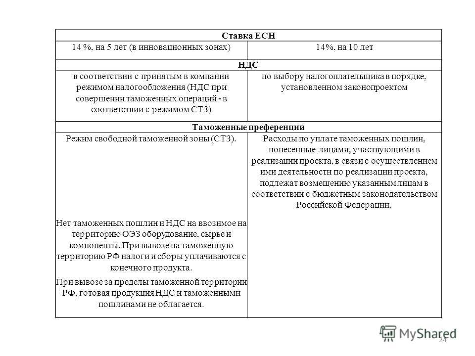 Ставка ЕСН 14 %, на 5 лет (в инновационных зонах)14%, на 10 лет НДС в соответствии с принятым в компании режимом налогообложения (НДС при совершении таможенных операций - в соответствии с режимом СТЗ) по выбору налогоплательщика в порядке, установлен