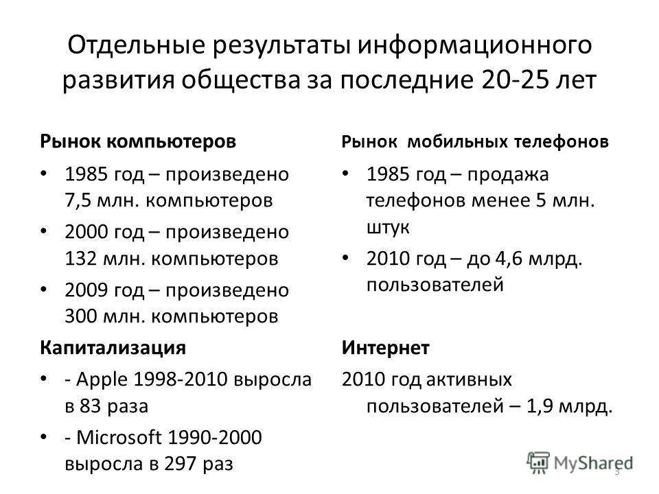 Отдельные результаты информационного развития общества за последние 20-25 лет Рынок компьютеров 1985 год – произведено 7,5 млн. компьютеров 2000 год – произведено 132 млн. компьютеров 2009 год – произведено 300 млн. компьютеров Капитализация - Аpple