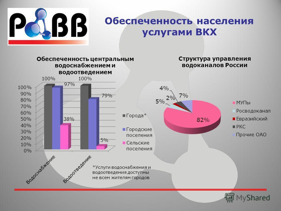 Обеспеченность населения услугами ВКХ