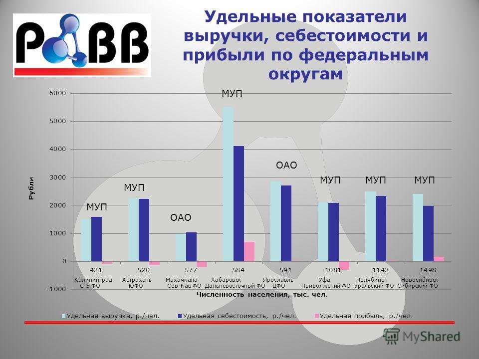 Удельные показатели выручки, себестоимости и прибыли по федеральным округам МУП ОАО МУП ОАО МУП