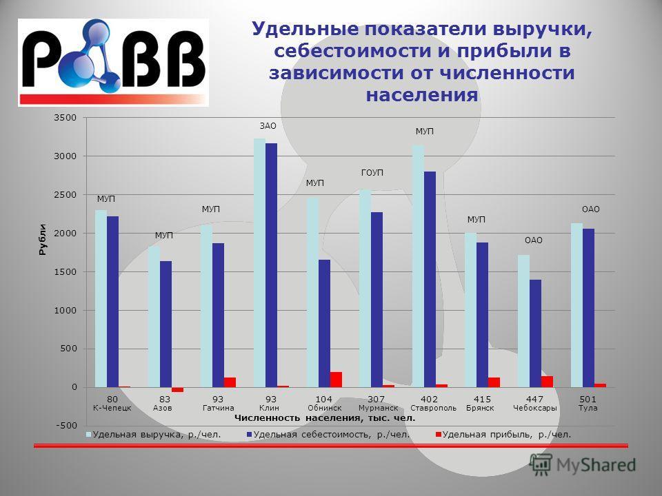 Удельные показатели выручки, себестоимости и прибыли в зависимости от численности населения МУП ЗАО МУП ГОУП МУП ОАО