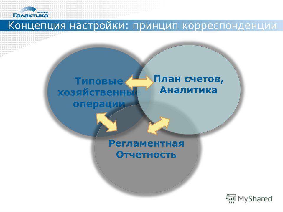 Типовые хозяйственные операции Регламентная Отчетность План счетов, Аналитика Концепция настройки: принцип корреспонденции