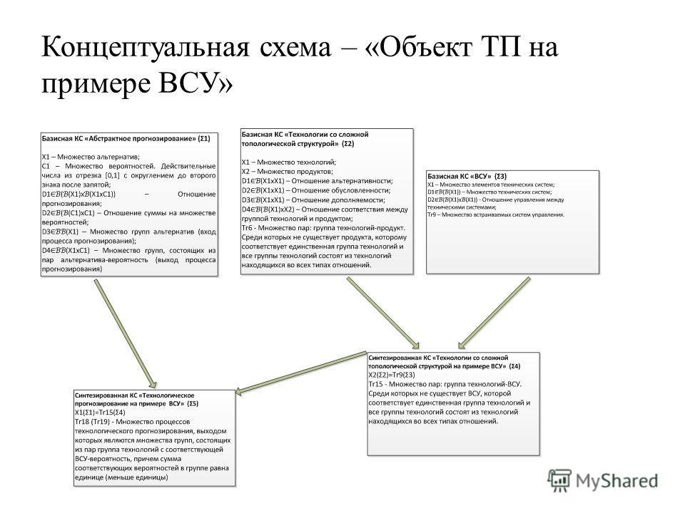 Концептуальная схема – «Объект ТП на примере ВСУ»