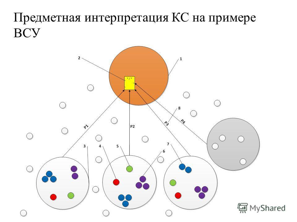 Предметная интерпретация КС на примере ВСУ
