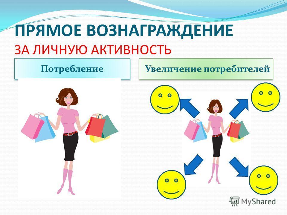 ПРЯМОЕ ВОЗНАГРАЖДЕНИЕ ЗА ЛИЧНУЮ АКТИВНОСТЬ Потребление Увеличение потребителей