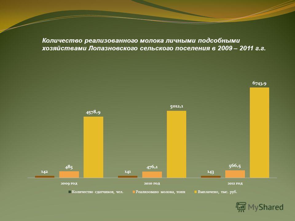 Количество реализованного молока личными подсобными хозяйствами Лопазновского сельского поселения в 2009 – 2011 г.г.