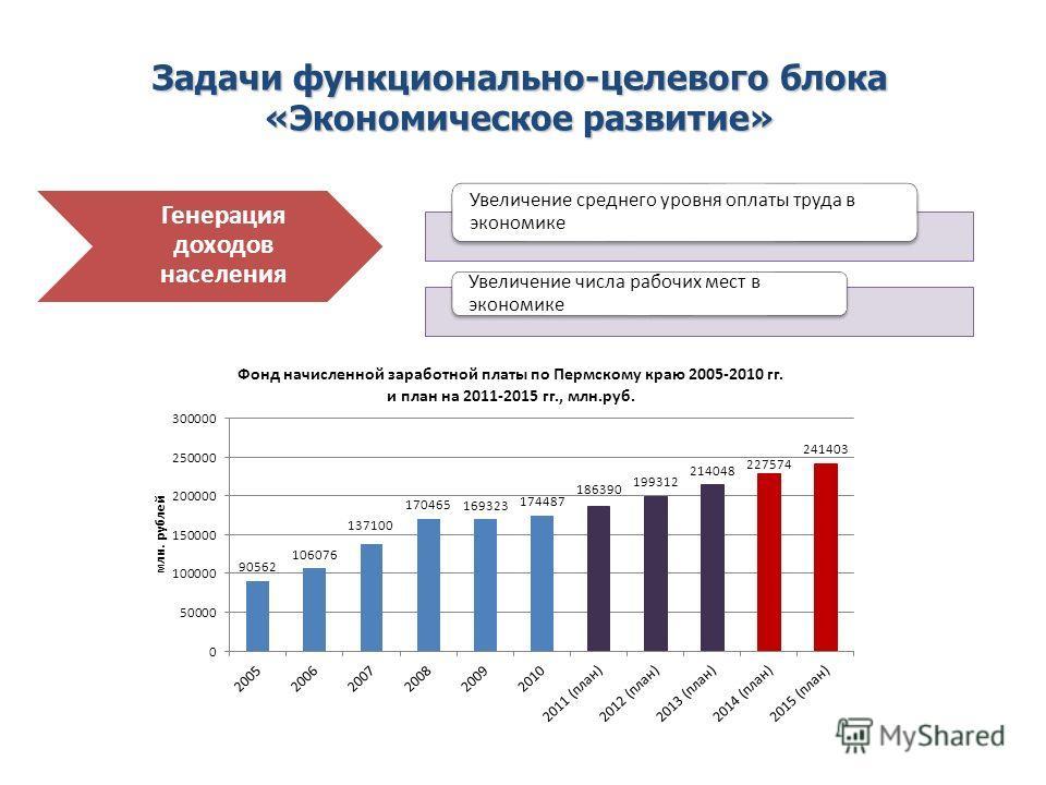 Увеличение среднего уровня оплаты труда в экономике Увеличение числа рабочих мест в экономике Генерация доходов населения Задачи функционально-целевого блока «Экономическое развитие»