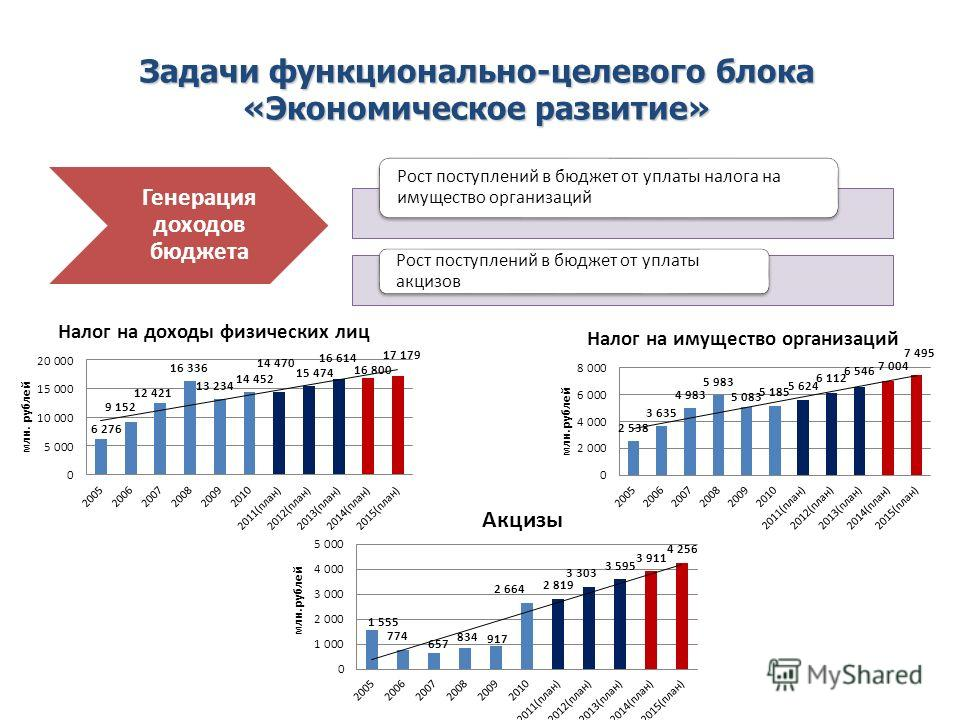 Рост поступлений в бюджет от уплаты налога на имущество организаций Рост поступлений в бюджет от уплаты акцизов Генерация доходов бюджета Задачи функционально-целевого блока «Экономическое развитие»