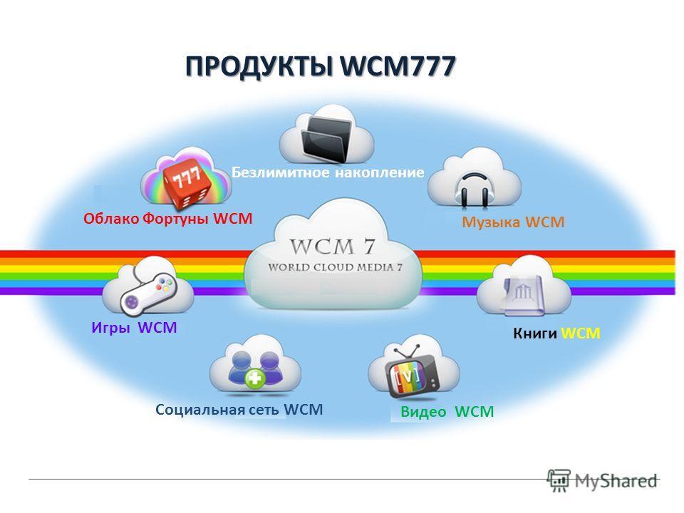 Что представляет собой технология Облака? Эта технология позволит Вам держать все архивные документы Вашего компьютора на виртуальном пространстве. Она обеспечивает безопастность и сохранность важных архивов и доступ к ним в любом месте. Другими слов