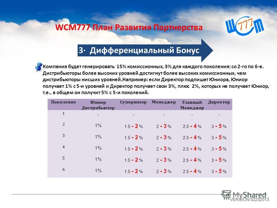1. Персонально подпишите нового партнера и получите 20% от BV (Бизнес Объем) 2.Получите 1%-3% от BV со второго по шестой уровень. Пример VERSION 02232013 УровеньЮниор Дистрибьютор СупервизорМенеджерГлавный Менеджер Директор 120% 21%1.5%2%2.5%3% 31%1.