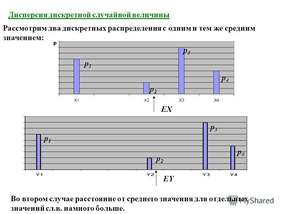 Дисперсия дискретной случайной величины Рассмотрим два дискретных распределения с одним и тем же средним значением: Во втором случае расстояние от среднего значения для отдельных значений сл.в. намного больше. p1p1 p2p2 p3p3 p4p4 EX p1p1 p2p2 p3p3 p4