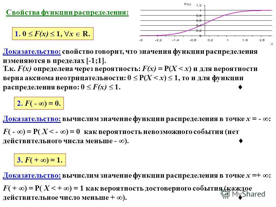 Свойства функции распределения: 1. 0 F(x) 1, x R. Доказательство: свойство говорит, что значения функции распределения изменяются в пределах [-1;1]. Т.к. F(x) определена через вероятность: F(x) = P(X < x) и для вероятности верна аксиома неотрицательн