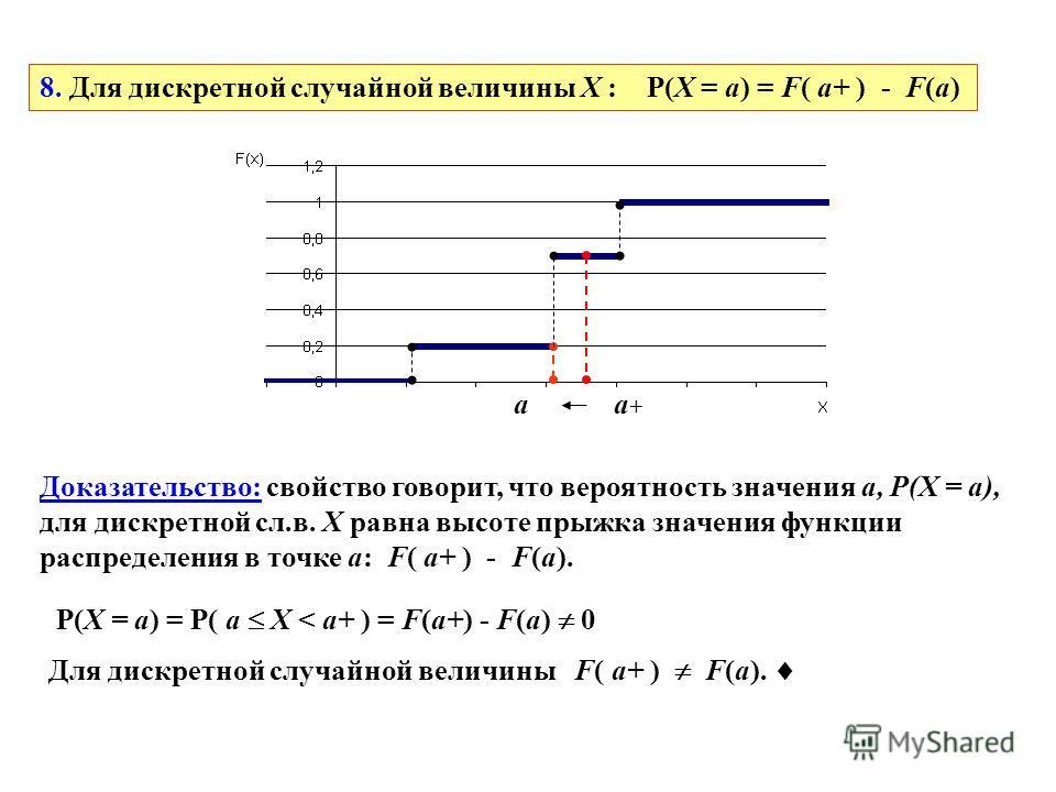 8. Для дискретной случайной величины X : P(X = a) = F( a+ ) - F(a) aa+a+ Доказательство: свойство говорит, что вероятность значения a, P(X = a), для дискретной сл.в. X равна высоте прыжка значения функции распределения в точке a: F( a+ ) - F(a). P(X
