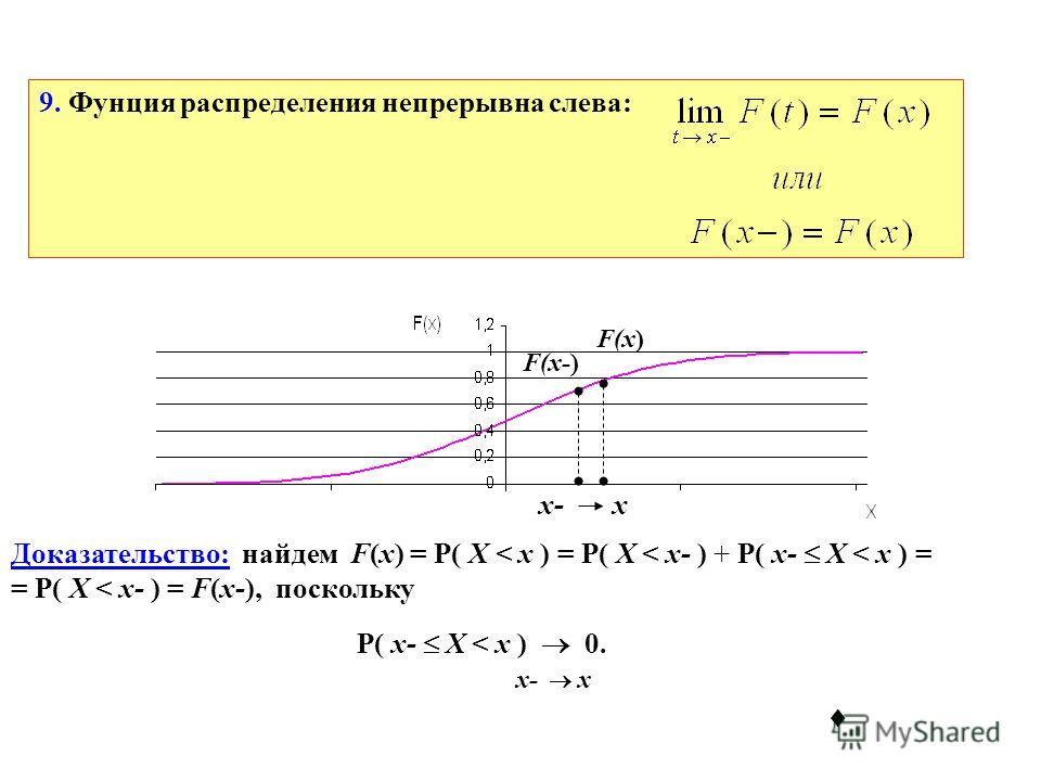 9. Фунция распределения непрерывна слева: x-x F(x-) F(x) Доказательство: найдем F(x) = P( X < x ) = P( X < x- ) + P( x- X < x ) = = P( X < x- ) = F(x-), поскольку P( x- X < x ) 0. x- x
