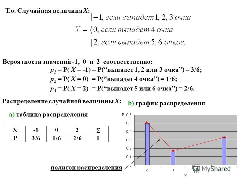 Вероятности значений -1, 0 и 2 соответственно: p 1 = P( X = -1) = P(выпадет 1, 2 или 3 очка) = 3/6; p 2 = P( X = 0) = P(выпадет 4 очка) = 1/6; p 3 = P( X = 2) = P(выпадет 5 или 6 очка) = 2/6. Распределение случайной величины X: a) таблица распределен