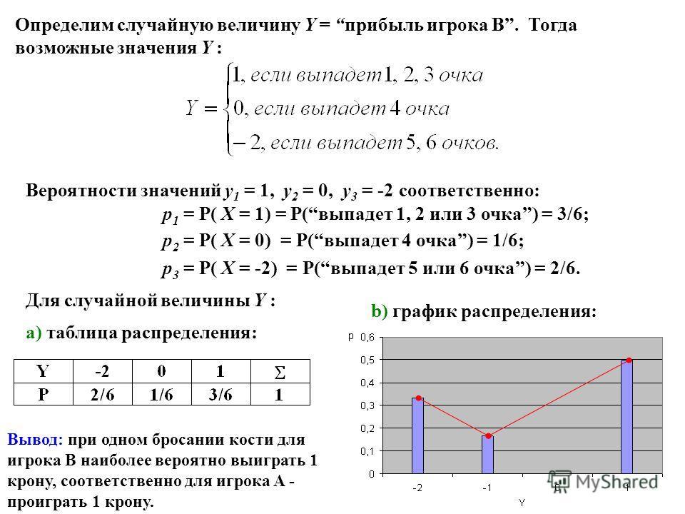 Определим случайную величину Y = прибыль игрока B. Тогда возможные значения Y : Вероятности значений y 1 = 1, y 2 = 0, y 3 = -2 соответственно: p 1 = P( X = 1) = P(выпадет 1, 2 или 3 очка) = 3/6; p 2 = P( X = 0) = P(выпадет 4 очка) = 1/6; p 3 = P( X