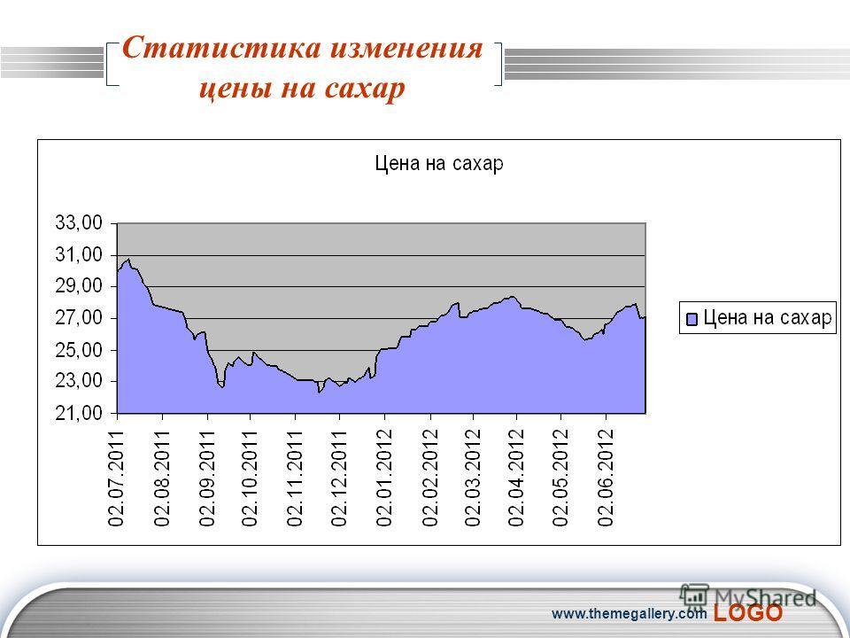 LOGO www.themegallery.com Статистика изменения цены на сахар