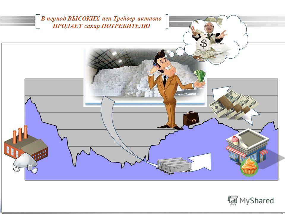 LOGO www.themegallery.com В период ВЫСОКИХ цен Трейдер активно ПРОДАЕТ сахар ПОТРЕБИТЕЛЮ
