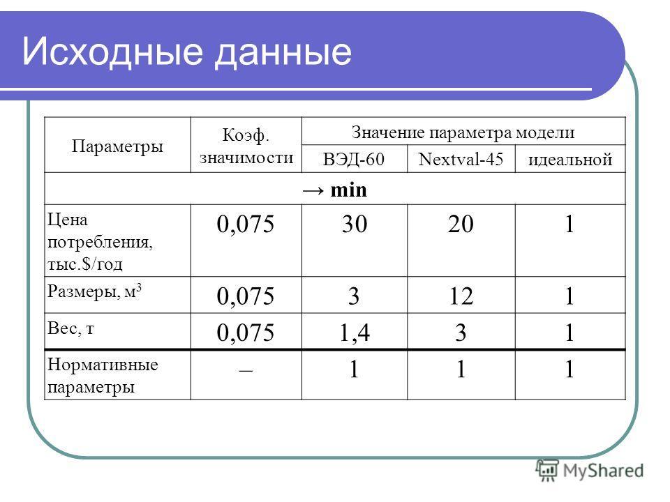 Исходные данные Параметры Коэф. значимости Значение параметра модели ВЭД-60Nextval-45идеальной min Цена потребления, тыс.$/год 0,07530201 Размеры, м 3 0,0753121 Вес, т 0,0751,431 Нормативные параметры –111