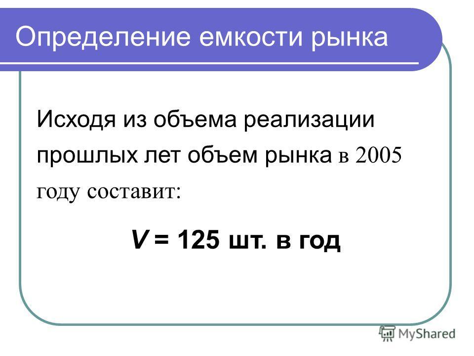 Определение емкости рынка Исходя из объема реализации прошлых лет объем рынка в 2005 году составит: V = 125 шт. в год