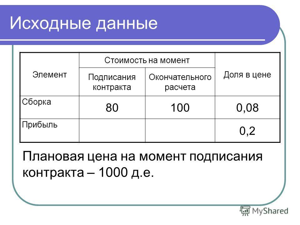 Исходные данные Элемент Стоимость на момент Доля в цене Подписания контракта Окончательного расчета Сборка 801000,08 Прибыль 0,2 Плановая цена на момент подписания контракта – 1000 д.е.