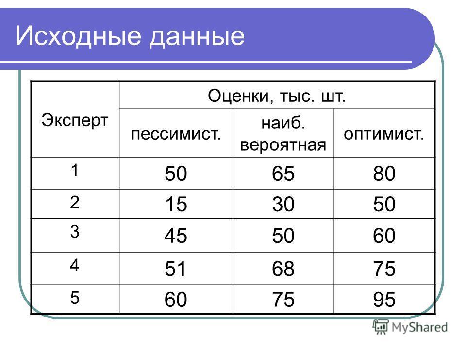 Исходные данные Эксперт Оценки, тыс. шт. пессимист. наиб. вероятная оптимист. 1 506580 2 153050 3 455060 4 516875 5 607595