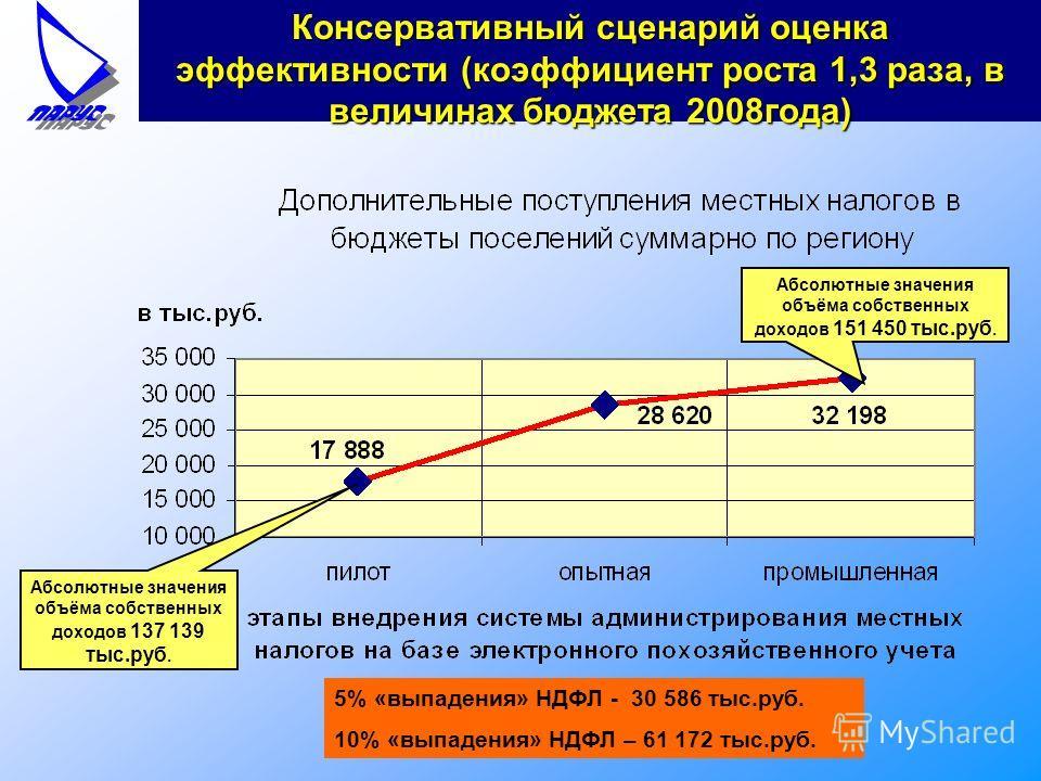 Абсолютные значения объёма собственных доходов 137 139 тыс.руб. Абсолютные значения объёма собственных доходов 151 450 тыс.руб. 5% «выпадения» НДФЛ - 30 586 тыс.руб. 10% «выпадения» НДФЛ – 61 172 тыс.руб. Консервативный сценарий оценка эффективности