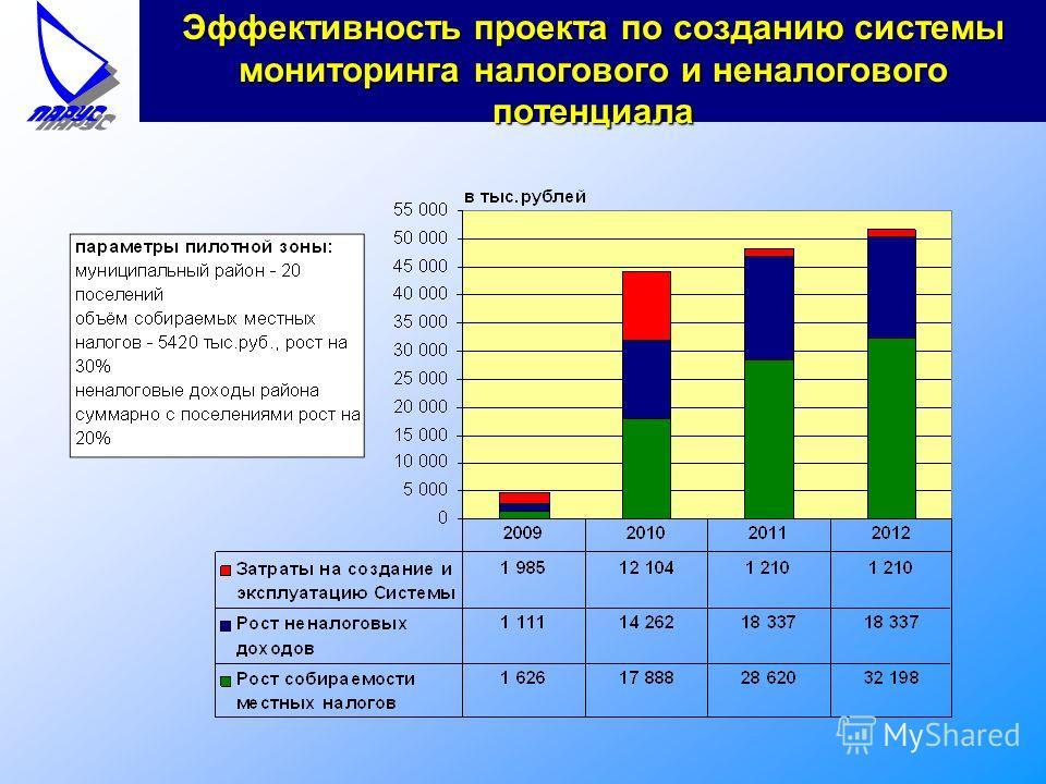 Эффективность проекта по созданию системы мониторинга налогового и неналогового потенциала