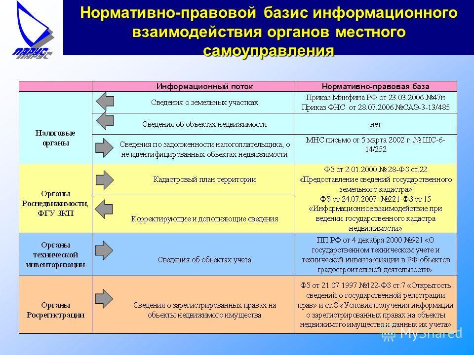 Нормативно-правовой базис информационного взаимодействия органов местного самоуправления
