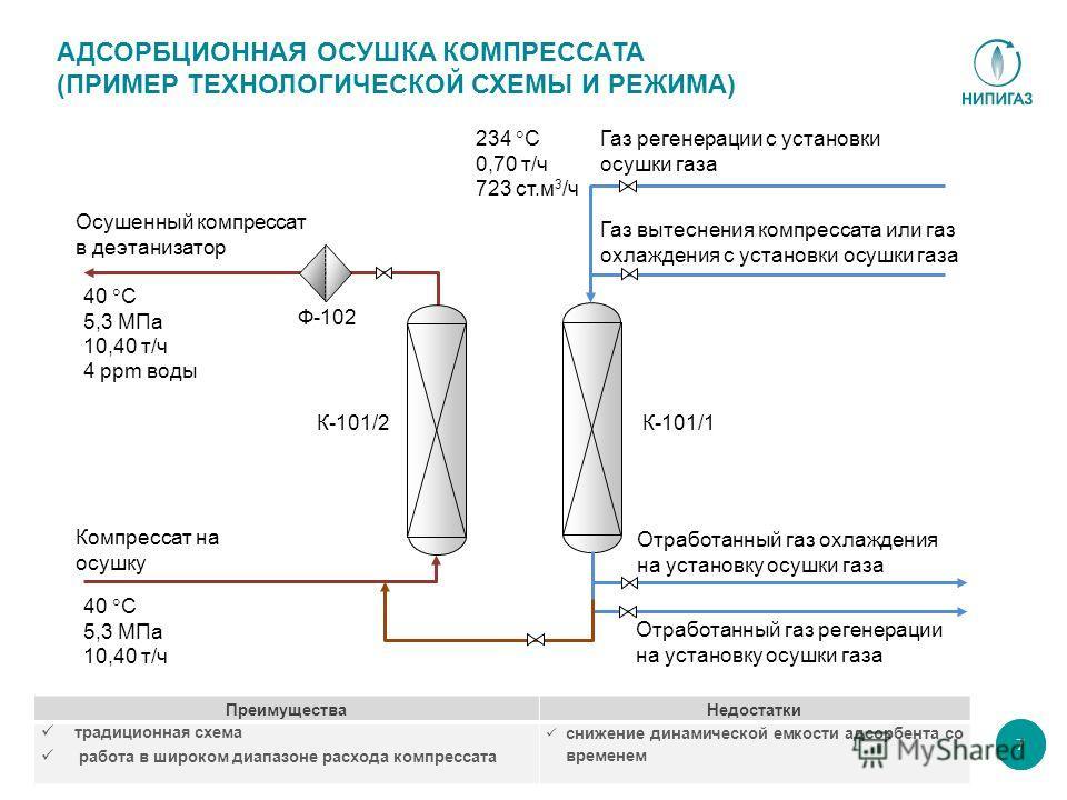 АДСОРБЦИОННАЯ ОСУШКА КОМПРЕССАТА (ПРИМЕР ТЕХНОЛОГИЧЕСКОЙ СХЕМЫ И РЕЖИМА) 7 Осушенный компрессат в деэтанизатор Отработанный газ регенерации на установку осушки газа Газ вытеснения компрессата или газ охлаждения с установки осушки газа Отработанный га
