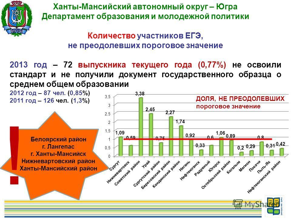16 Ханты-Мансийский автономный округ – Югра Департамент образования и молодежной политики Количество участников ЕГЭ, не преодолевших пороговое значение 2013 год – 72 выпускника текущего года (0,77%) не освоили стандарт и не получили документ государс