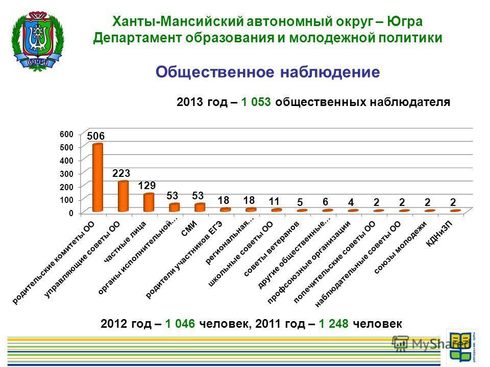 17 Ханты-Мансийский автономный округ – Югра Департамент образования и молодежной политики Общественное наблюдение 2013 год – 1 053 общественных наблюдателя 2012 год – 1 046 человек, 2011 год – 1 248 человек