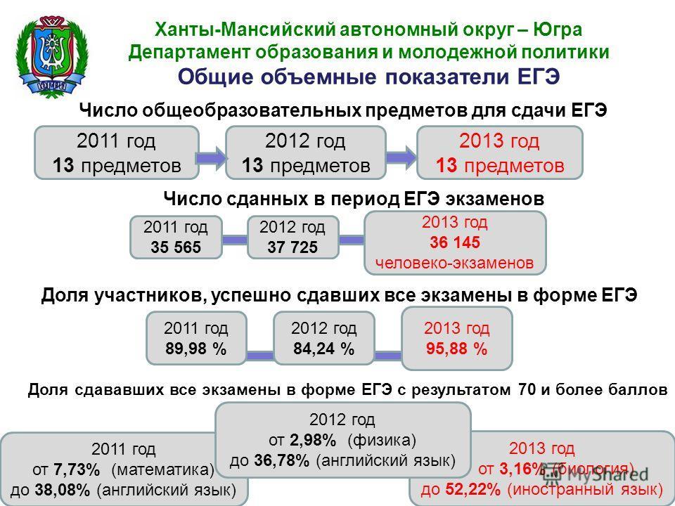 2011 год от 7,73% (математика) до 38,08% (английский язык) 2013 год от 3,16% (биология) до 52,22% (иностранный язык) Ханты-Мансийский автономный округ – Югра Департамент образования и молодежной политики Общие объемные показатели ЕГЭ 2011 год 13 пред