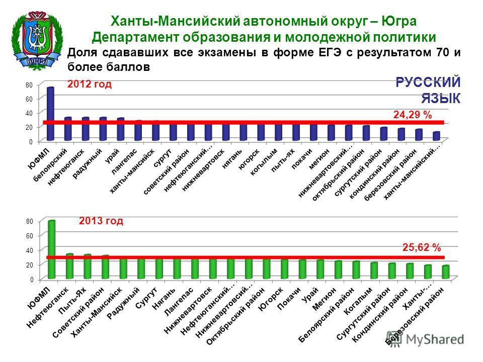 Ханты-Мансийский автономный округ – Югра Департамент образования и молодежной политики Доля сдававших все экзамены в форме ЕГЭ с результатом 70 и более баллов РУССКИЙ ЯЗЫК 25,62 % 2012 год 2013 год