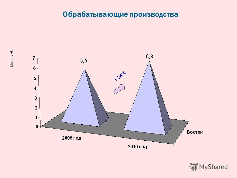 Обрабатывающие производства + 24% Млрд. руб.