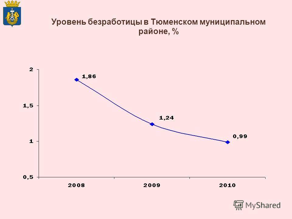 Уровень безработицы в Тюменском муниципальном районе, %